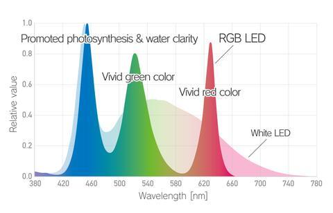 espectro ada rgb